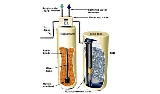 Water-Softener-Coimbatore
